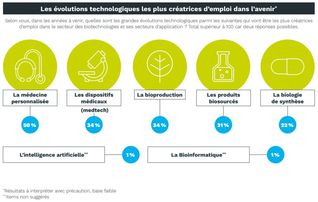 Sup'Biotech - Les évolutions technologiques le splus créatrices d'emploi dans l'avenir